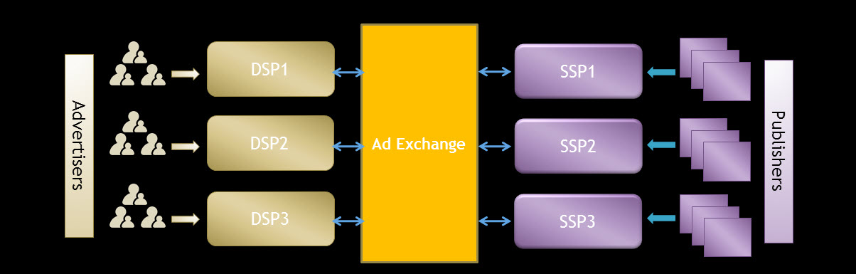 Ad Exchange là gì?